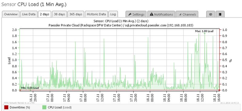 Các chỉ số Load CPU