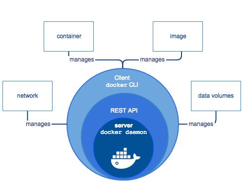 kiến trúc của Docker