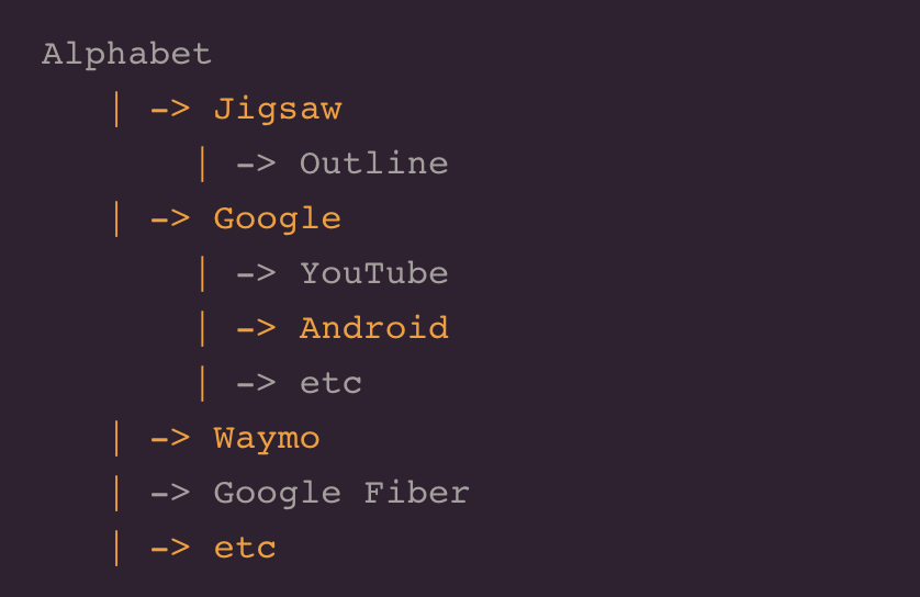 wikivps-alphabet business tree