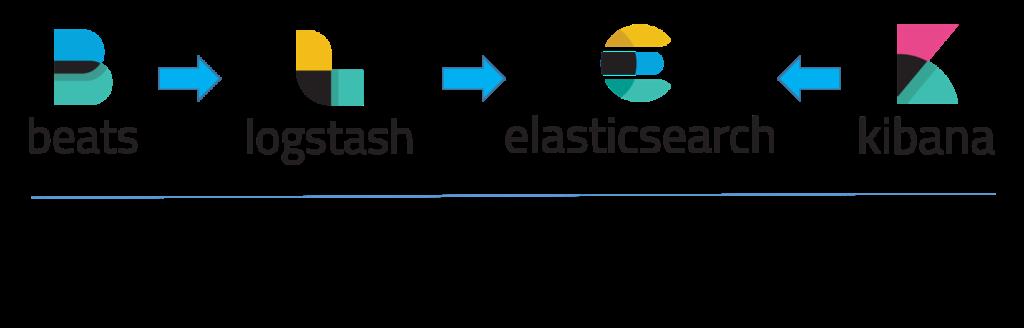 wikivps elasticsearch-elk-stack